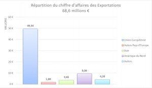 chiffre-d-affaire-export