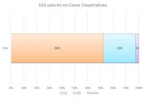 salariés-caves